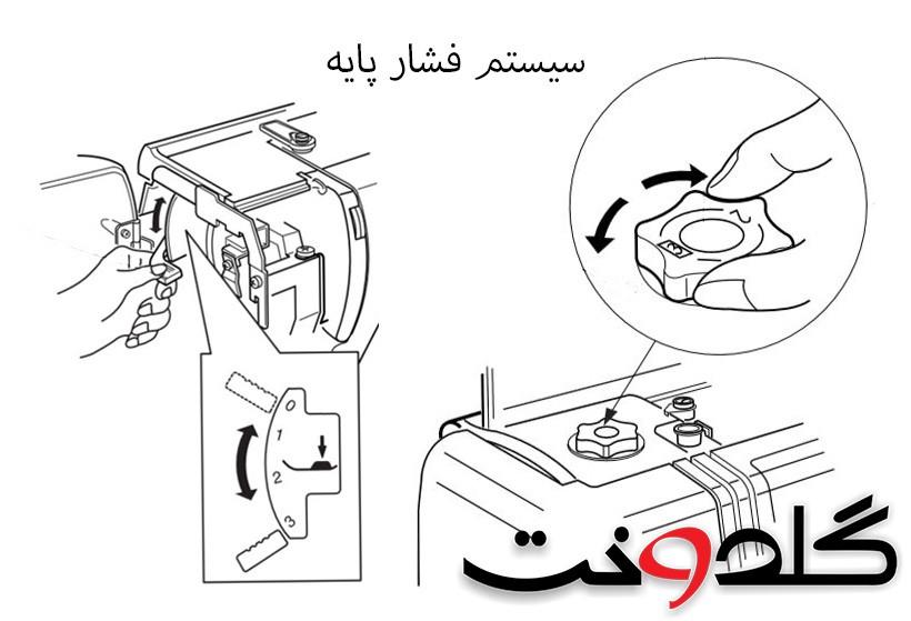 سیستم فشار پایه چرخ خیاطی و کاربرد آن
